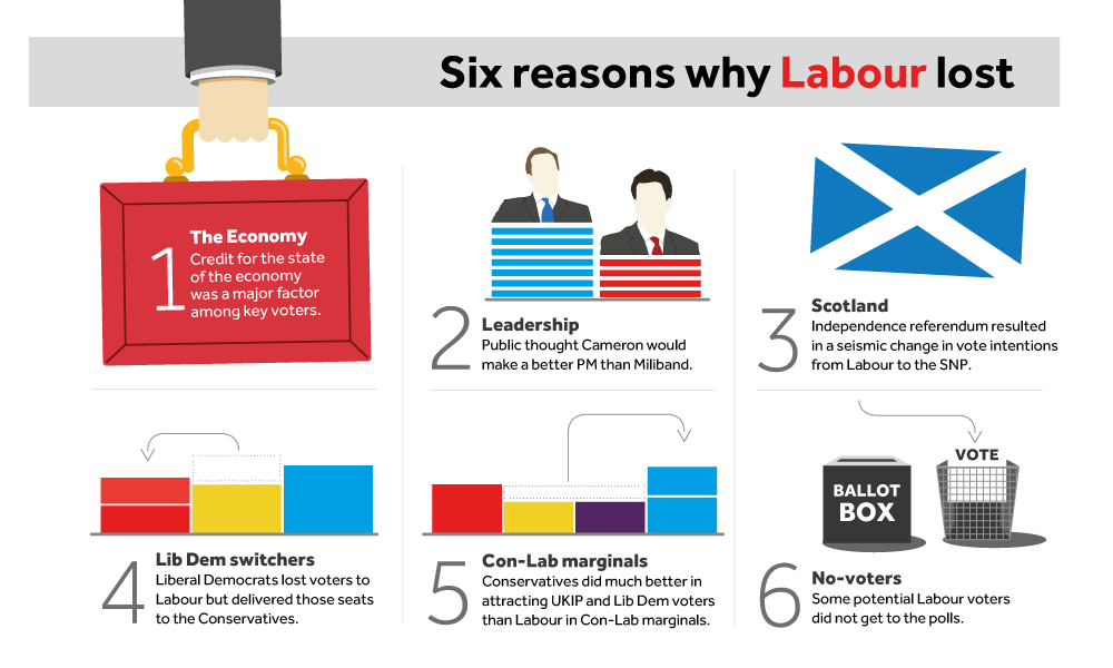 Infographic - 6 reasons why Labout lost the 2015 General election