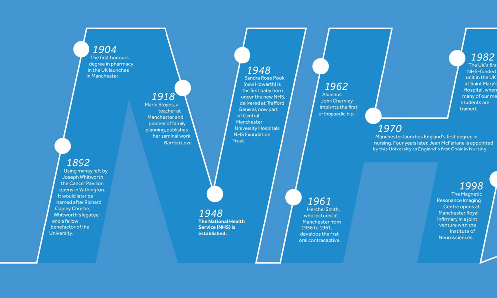 Timeline of the University's role in the history of the NHS
