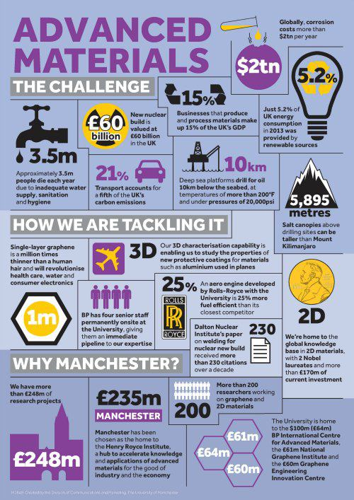 University of Manchester infographic: advanced materials