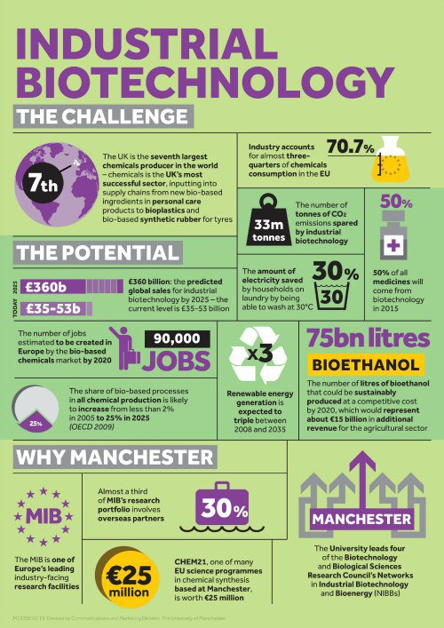 University of Manchester infographic: industrial biotechnology