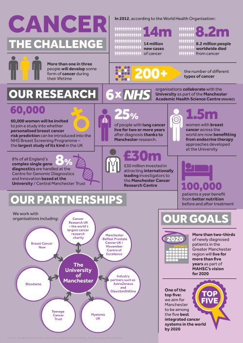 University of Manchester infographic: cancer